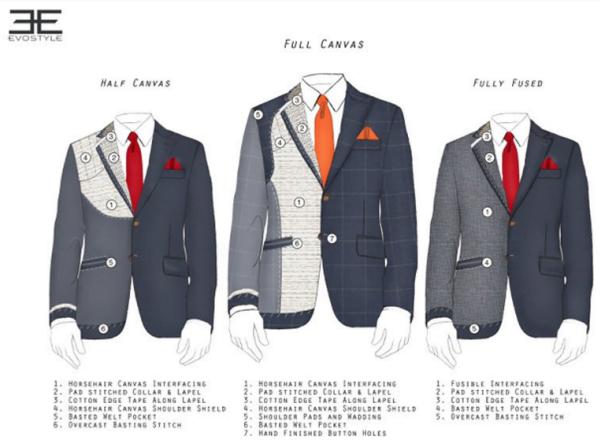 suit-jacket-construction